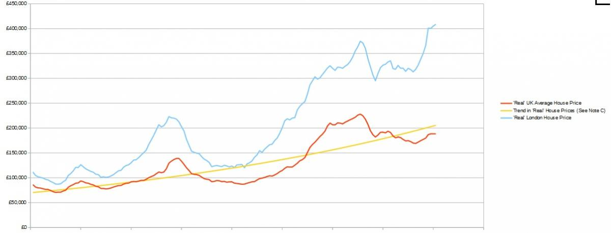 Historic Data relating to 18 Year Property Cycle - General