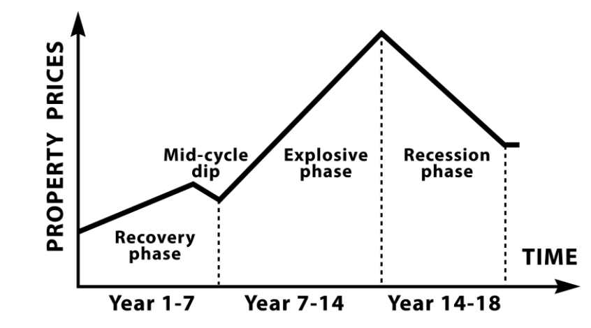 property cycle .png