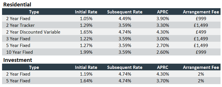 Mortgage Rates 14th January.png